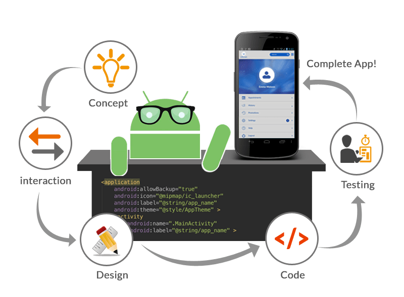 Android design process