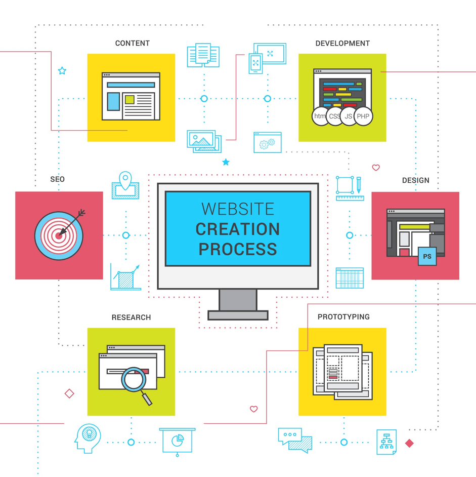 website creation process