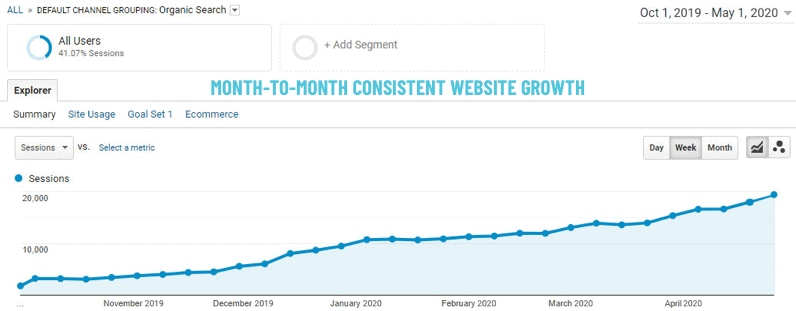 Website growth with SEO Buddy